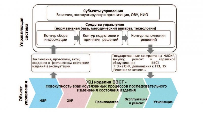 Основные элементы системы управления жизненным циклом ВВСТ