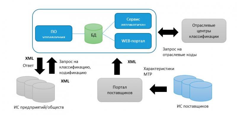 """Схема реализации ОКР """"Верфь-М"""""""