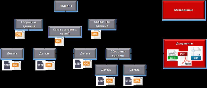 """Структура унифицированного формата проектно-конструкторских данных в рамках ОКР """"Адаптация"""""""
