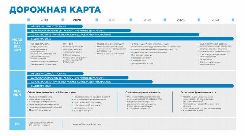 """Стратегия развития решений """"АСКОН"""" до 2025 года"""