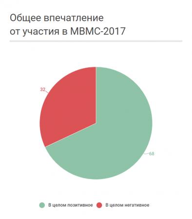 Общее впечатление участников от МВМС-2017