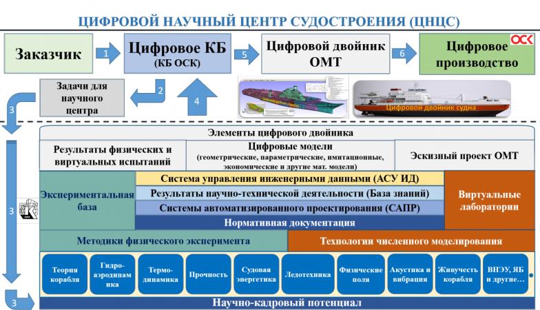 Место цифрового научного центра в жизненном цикле объекта морской техники.