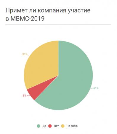 Поедут ли участники МВМС-2017 на салон в 2019 году