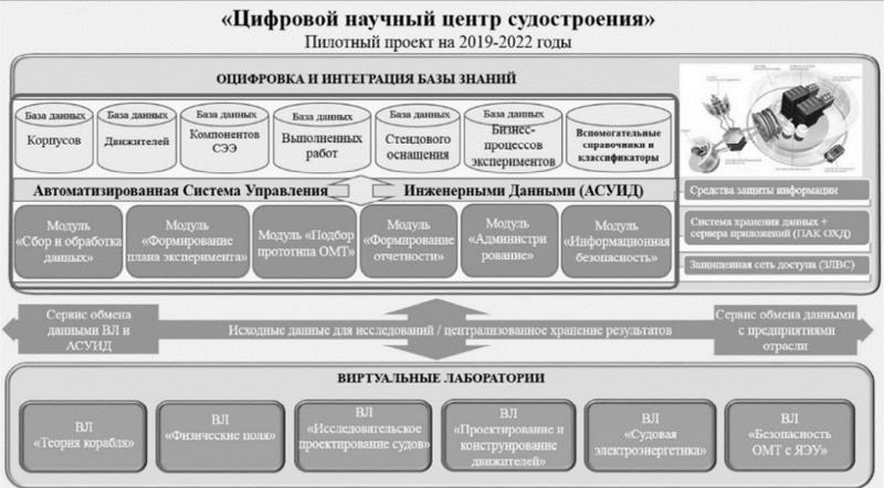 """Cхема пилотного проекта """"Цифровой научный центр судостроения"""""""