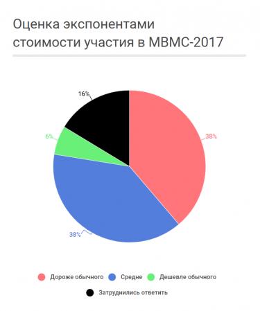 Оценка экспонентами стоимости участия в МВМС-2017