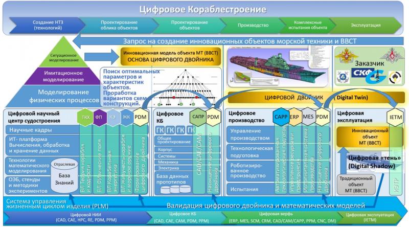 Многоуровневая схема цифрового кораблестроения