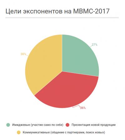 Цели экспонентов на МВМС-2017
